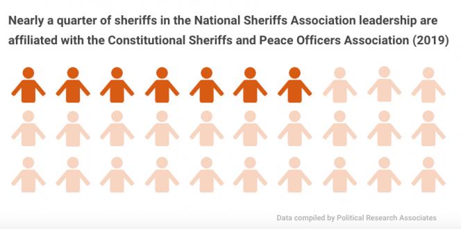 This graphic shows that nearly a quarter of National Sheriffs' Association leadership is a member of the Constitutional Sheriffs and Peace Officers Association (2019)