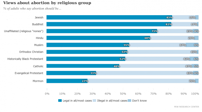 A graph showing views on abortion according to religion
