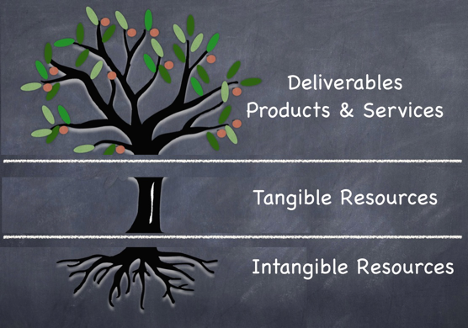 A tree with three tiers: 1. Delivarables and services, 2. Tangible Resources, 3. Intangible Resources