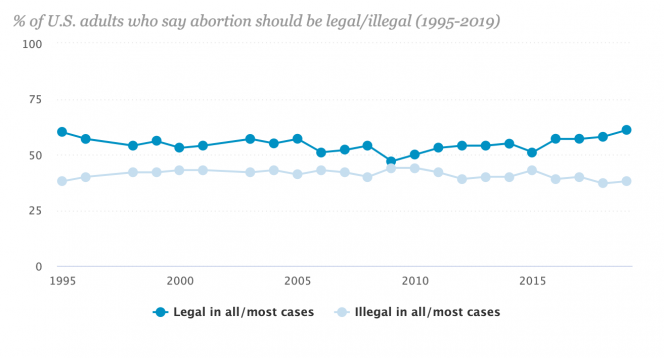 A graph showing the percentage of U.S adults think that abortion should be legal or illegal. Data recorded from 1995-2019