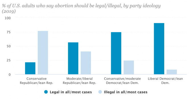 percentage of adults who say abortion should be legal or illegal based on party ideology