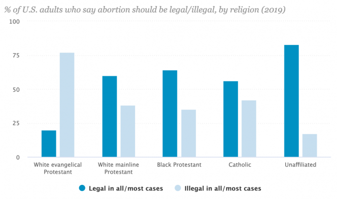 percentage of U.S adults who say abortion is legal or illegal by religion