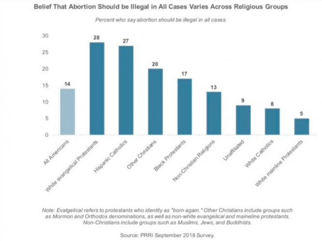 percentage of people who say abortions should be legal in all cases