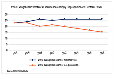 White evangelical protestants exercise increasingly disproportionate electoral power